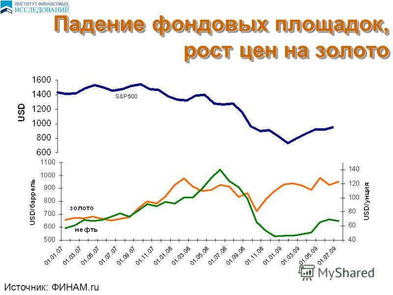 Падение фондовых площадок, рост цен на золото Источник: ФИНАМ.ru