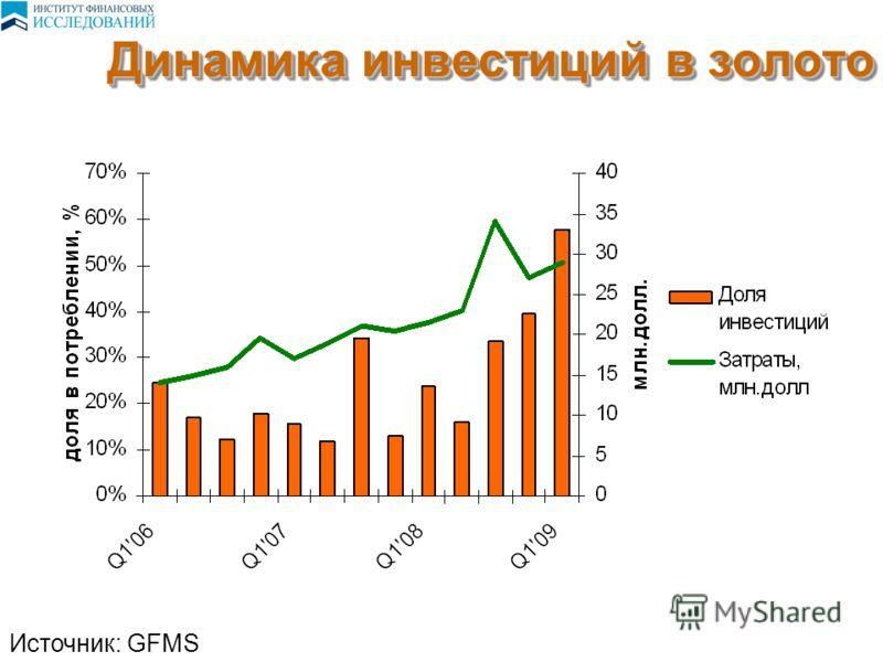 Динамика инвестиций в золото Источник: GFMS