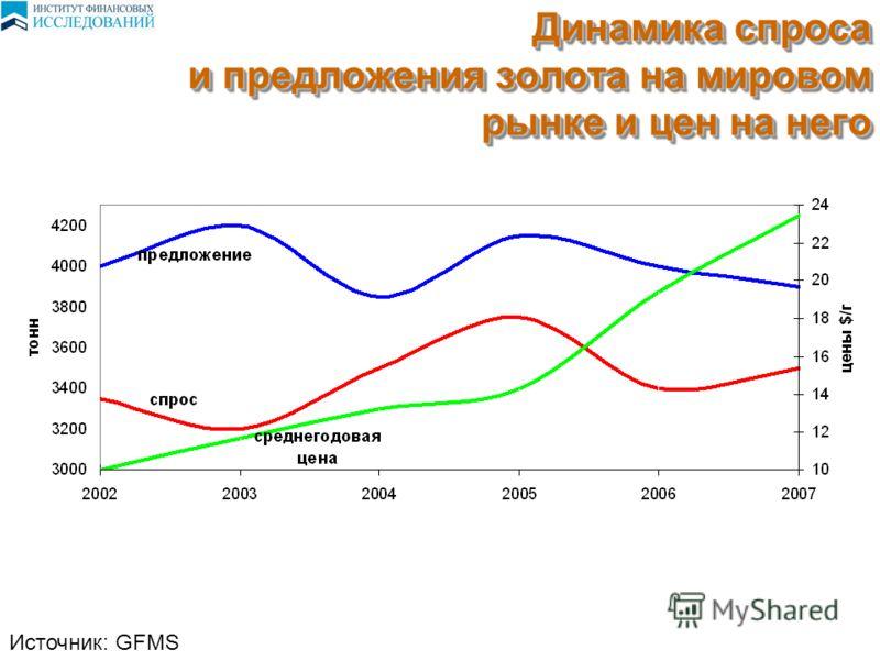 Динамика спроса и предложения золота на мировом рынке и цен на него Источник: GFMS