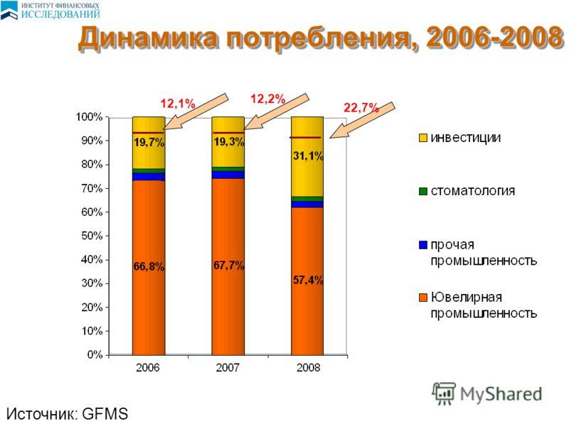 Динамика потребления, 2006-2008 Источник: GFMS 12,1% 12,2% 22,7%