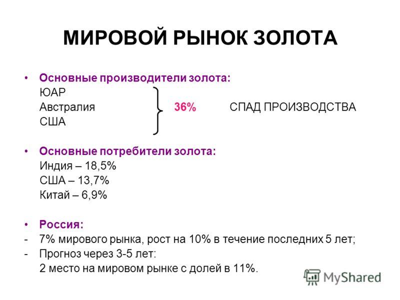 МИРОВОЙ РЫНОК ЗОЛОТА Основные производители золота: ЮАР Австралия 36% СПАД ПРОИЗВОДСТВА США Основные потребители золота: Индия – 18,5% США – 13,7% Китай – 6,9% Россия: -7% мирового рынка, рост на 10% в течение последних 5 лет; -Прогноз через 3-5 лет: