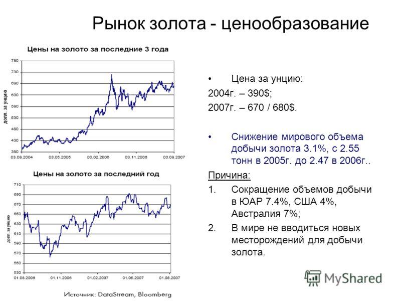 Рынок золота - ценообразование Цена за унцию: 2004г. – 390$; 2007г. – 670 / 680$. Снижение мирового объема добычи золота 3.1%, с 2.55 тонн в 2005г. до 2.47 в 2006г.. Причина: 1.Сокращение объемов добычи в ЮАР 7.4%, США 4%, Австралия 7%; 2.В мире не в