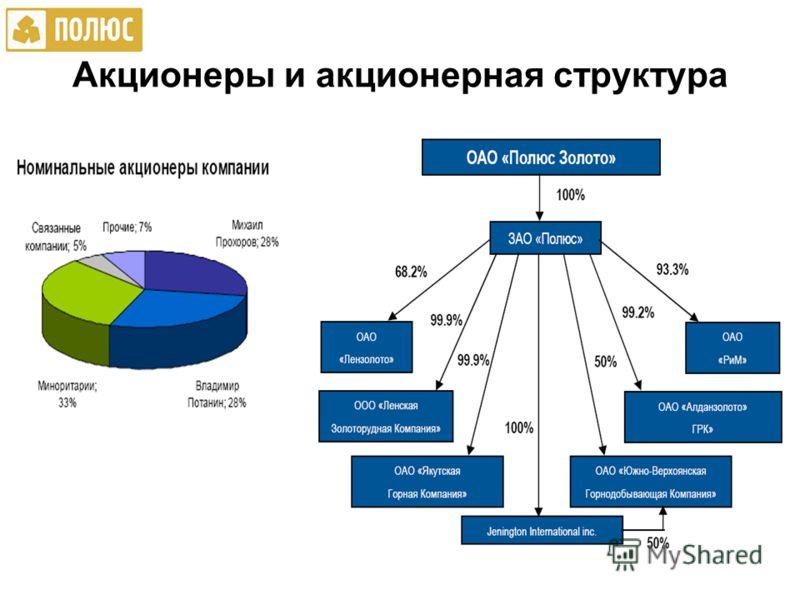 Акционеры и акционерная структура