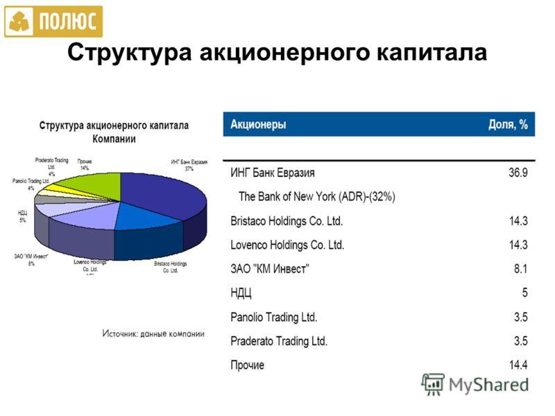 Структура акционерного капитала
