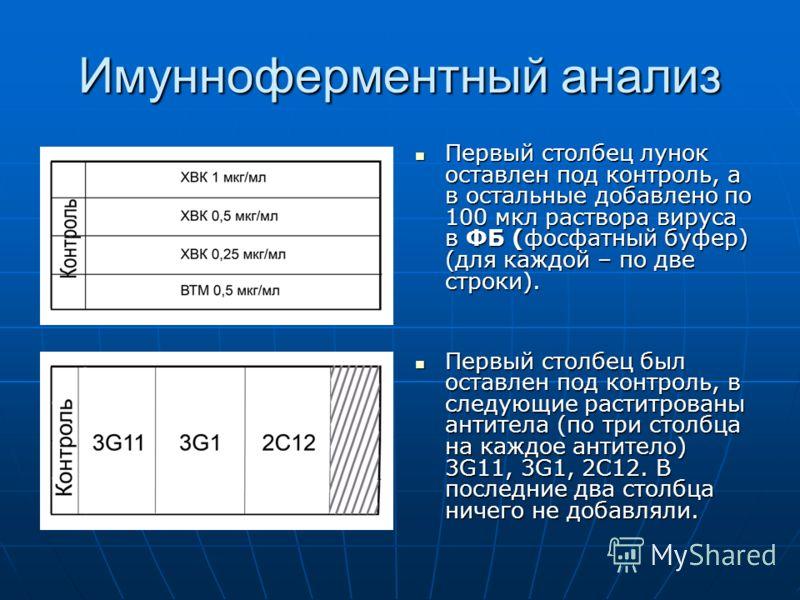 Имунноферментный анализ Первый столбец лунок оставлен под контроль, а в остальные добавлено по 100 мкл раствора вируса в ФБ (фосфатный буфер) (для каждой – по две строки). Первый столбец лунок оставлен под контроль, а в остальные добавлено по 100 мкл