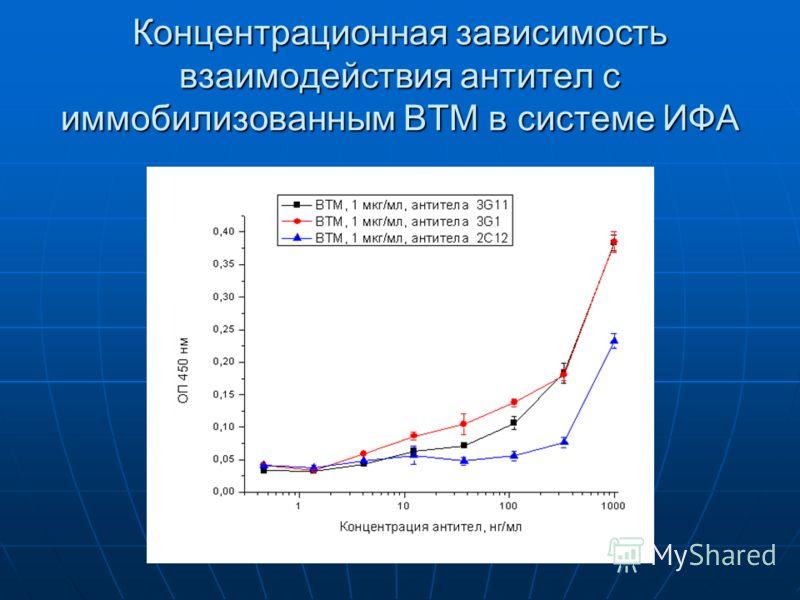 Концентрационная зависимость взаимодействия антител с иммобилизованным ВТМ в системе ИФА