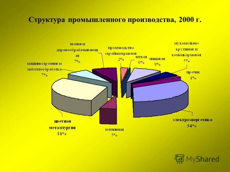 Структура промышленного производства, 2000 г.