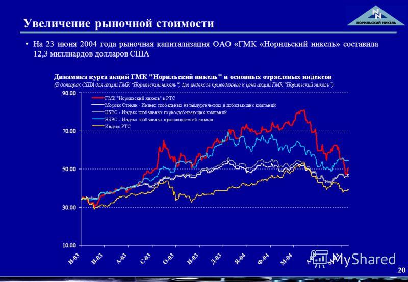 20 Увеличение рыночной стоимости На 23 июня 2004 года рыночная капитализация ОАО «ГМК «Норильский никель» составила 12,3 миллиардов долларов США
