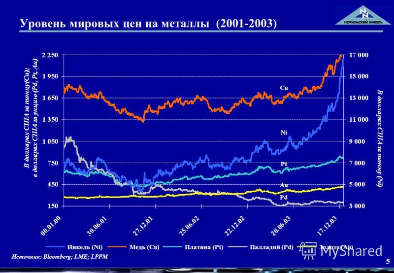 5 Уровень мировых цен на металлы (2001-2003) Источник: Блумберг Источник: Bloomberg; LME; LPPM Платина (Pt)Палладий (Pd)Золото (Au)Медь (Cu)Никель (Ni) Ni Cu Pd Pt Au В долларах США за тонну(Cu); в долларах США за унцию (Pd, Pt, Au) В долларах США за