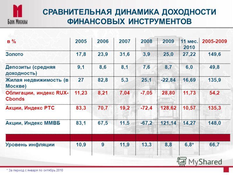 СРАВНИТЕЛЬНАЯ ДИНАМИКА ДОХОДНОСТИ ФИНАНСОВЫХ ИНСТРУМЕНТОВ в %2005200620072008200911 мес. 2010 2005-2009 Золото17,823,931,63,925,027,22149,6 Депозиты (средняя доходность) 9,18,68,17,68,76,049,8 Жилая недвижимость (в Москве) 2782,85,325,1-22,8416,69135