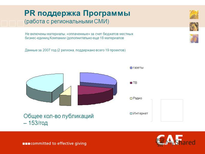 PR поддержка Программы (работа с региональными СМИ) Общее кол-во публикаций – 153/год Не включены материалы, «оплаченные» за счет бюджетов местных бизнес-единиц Компании (дополнительно еще 18 материалов Данные за 2007 год (2 региона, поддержано всего