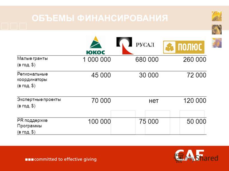 ОБЪЕМЫ ФИНАНСИРОВАНИЯ Малые гранты (в год, $) 1 000 000680 000260 000 Региональные координаторы (в год, $) 45 00030 00072 000 Экспертные проекты (в год, $) 70 000нет120 000 PR поддержке Программы (в год, $) 100 00075 00050 000