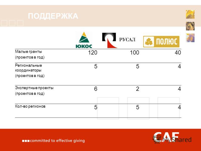 ПОДДЕРЖКА Малые гранты (проектов в год) 12010040 Региональные координаторы (проектов в год) 554 Экспертные проекты (проектов в год) 624 Кол-во регионов 554
