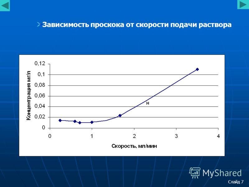 Слайд 7 Зависимость проскока от скорости подачи раствора