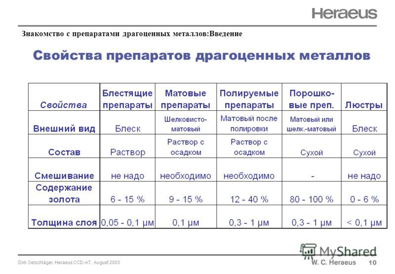 Dirk Oelschläger, Heraeus CCD-AT, August 2003 Свойства препаратов драгоценных металлов 10 Знакомство с препаратами драгоценных металлов:Введение
