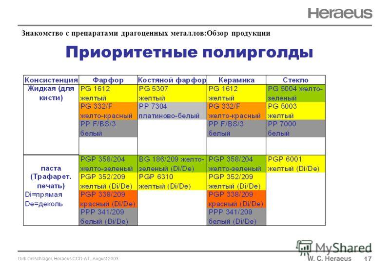 Dirk Oelschläger, Heraeus CCD-AT, August 2003 17 Знакомство с препаратами драгоценных металлов:Обзор продукции Приоритетные полирголды