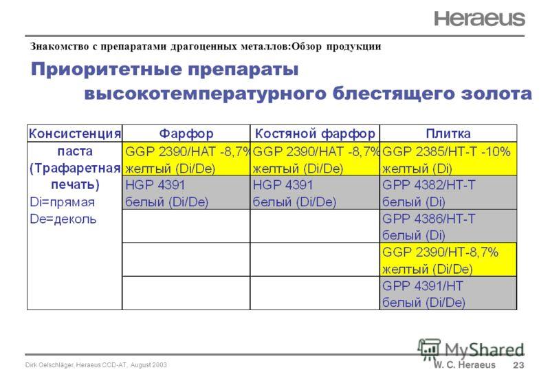 Dirk Oelschläger, Heraeus CCD-AT, August 2003 Приоритетные препараты высокотемпературного блестящего золота 23 Знакомство с препаратами драгоценных металлов:Обзор продукции