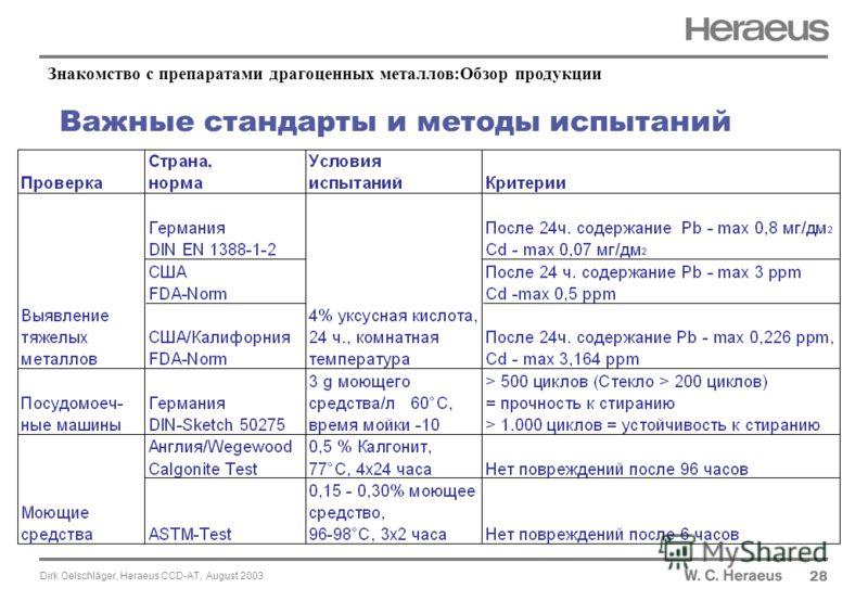 Dirk Oelschläger, Heraeus CCD-AT, August 2003 Важные стандарты и методы испытаний 28 Знакомство с препаратами драгоценных металлов:Обзор продукции