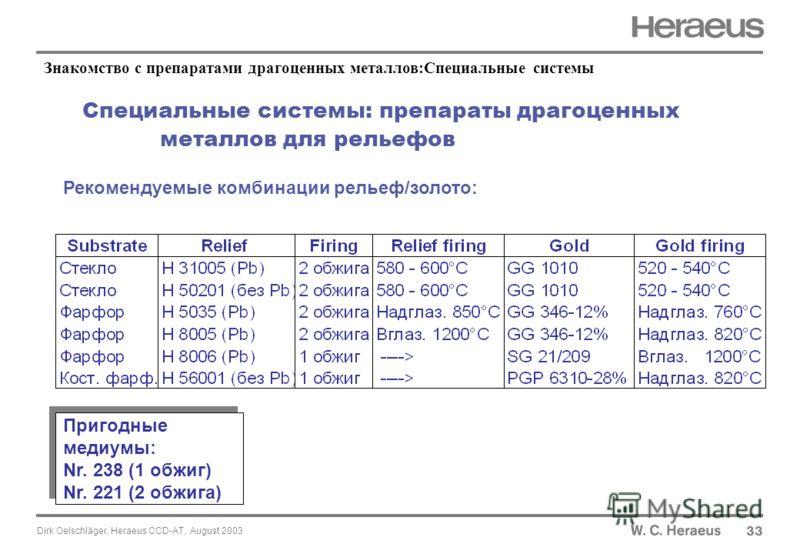 Dirk Oelschläger, Heraeus CCD-AT, August 2003 Специальные системы: препараты драгоценных металлов для рельефов 33 Рекомендуемые комбинации рельеф/золото: Пригодные медиумы: Nr. 238 (1 обжиг) Nr. 221 (2 обжига) Знакомство с препаратами драгоценных мет