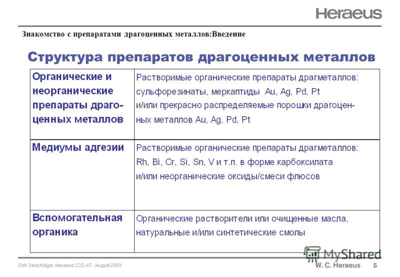 Dirk Oelschläger, Heraeus CCD-AT, August 2003 Структура препаратов драгоценных металлов 5 Знакомство с препаратами драгоценных металлов:Введение