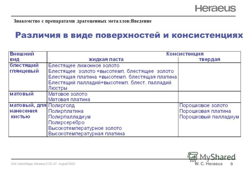 Dirk Oelschläger, Heraeus CCD-AT, August 2003 Различия в виде поверхностей и консистенциях 9 Знакомство с препаратами драгоценных металлов:Введение