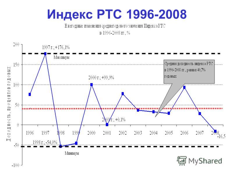 Индекс РТС 1996-2008