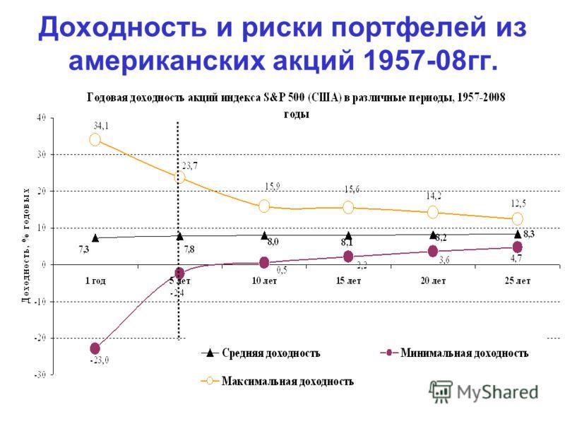 Доходность и риски портфелей из американских акций 1957-08гг.