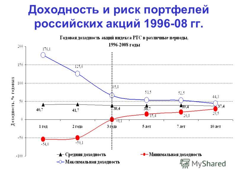 Доходность и риск портфелей российских акций 1996-08 гг.