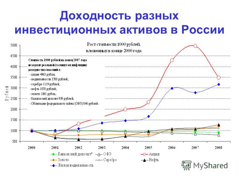 Доходность разных инвестиционных активов в России