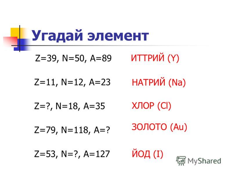 Угадай элемент Z=39, N=50, A=89 ИТТРИЙ (Y) Z=11, N=12, A=23 Z=?, N=18, A=35 Z=79, N=118, A=? Z=53, N=?, A=127 НАТРИЙ (Na) ХЛОР (Cl) ЗОЛОТО (Au) ЙОД (I)