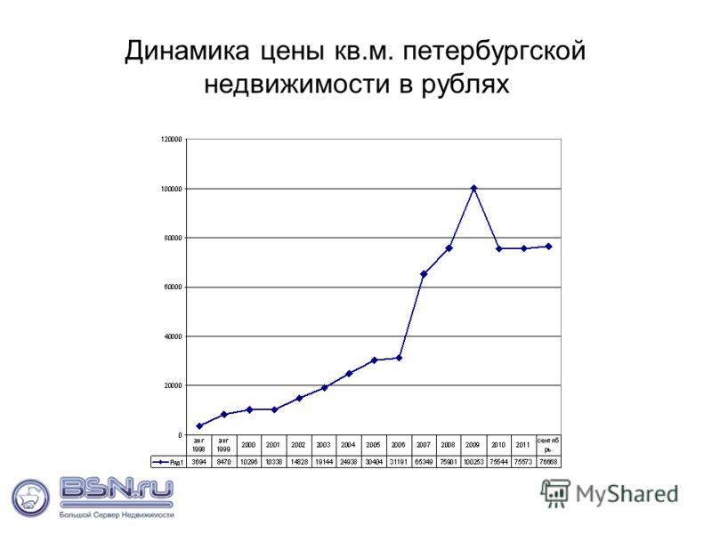 Динамика цены кв.м. петербургской недвижимости в рублях