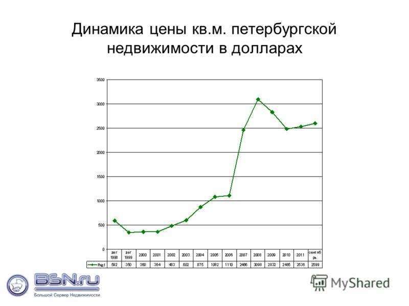 Динамика цены кв.м. петербургской недвижимости в долларах