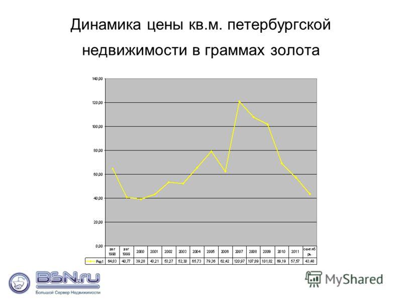 Динамика цены кв.м. петербургской недвижимости в граммах золота