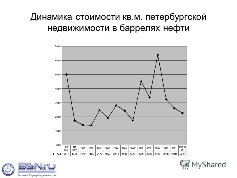 Динамика стоимости кв.м. петербургской недвижимости в баррелях нефти