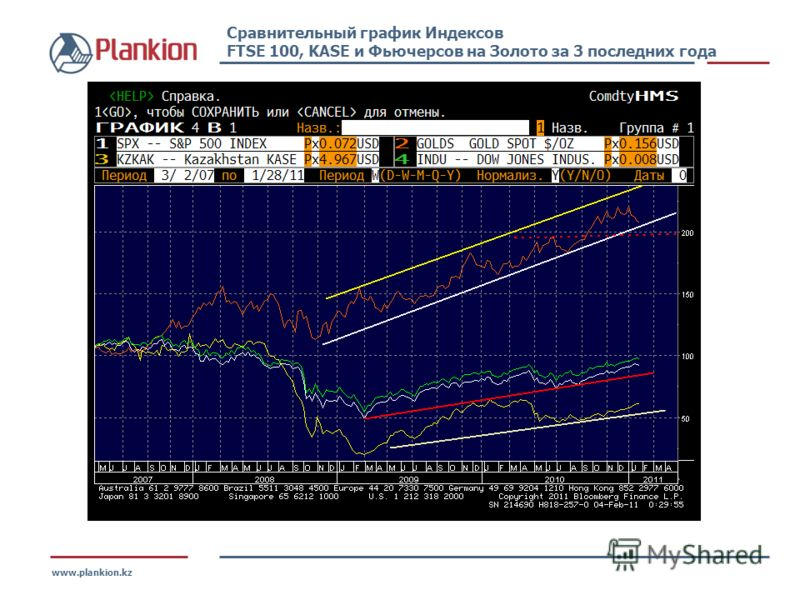www.plankion.kz Сравнительный график Индексов FTSE 100, KASE и Фьючерсов на Золото за 3 последних года