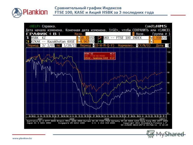 www.plankion.kz Сравнительный график Индексов FTSE 100, KASE и Акций HSBK за 3 последних года