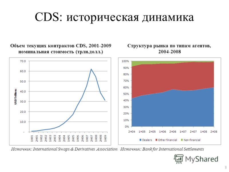 CDS: историческая динамика Объем текущих контрактов CDS, 2001-2009 номинальная стоимость (трлн.долл.) Структура рынка по типам агентов, 2004-2008 Источник: International Swaps & Derivatives AssociationИсточник: Bank for International Settlements 8