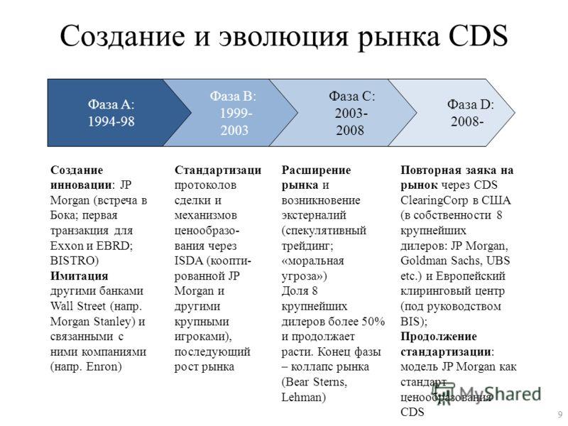 Создание и эволюция рынка CDS Фаза D: 2008- Фаза C: 2003- 2008 Фаза B: 1999- 2003 Фаза A: 1994-98 Создание инновации: JP Morgan (встреча в Бока; первая транзакция для Exxon и EBRD; BISTRO) Имитация другими банками Wall Street (напр. Morgan Stanley) и
