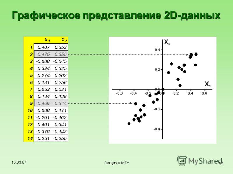 13.03.07 11 Лекция в МГУ Графическое представление 2D-данных
