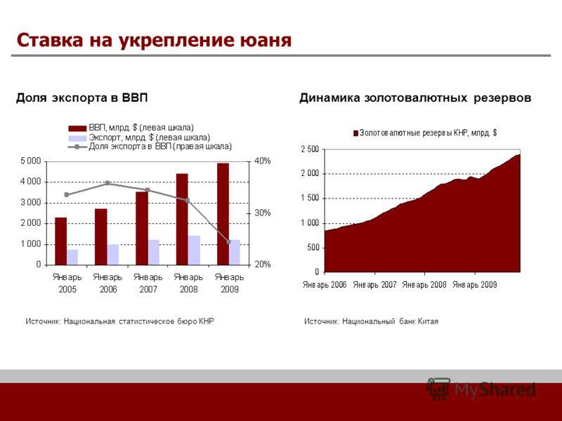 Ставка на укрепление юаня Доля экспорта в ВВП Источник: Национальная статистическое бюро КНР Динамика золотовалютных резервов Источник: Национальный банк Китая