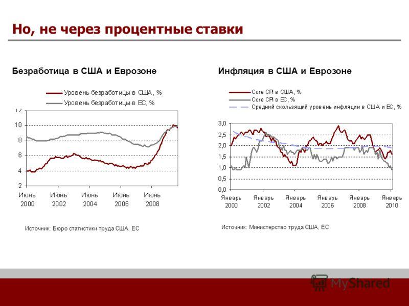 Но, не через процентные ставки Безработица в США и Еврозоне Источник: Бюро статистики труда США, ЕС Инфляция в США и Еврозоне Источник: Министерство труда США, ЕС