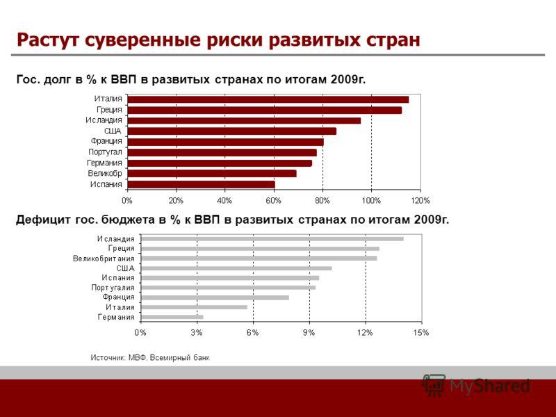 Растут суверенные риски развитых стран Гос. долг в % к ВВП в развитых странах по итогам 2009г. Дефицит гос. бюджета в % к ВВП в развитых странах по итогам 2009г. Источник: МВФ, Всемирный банк