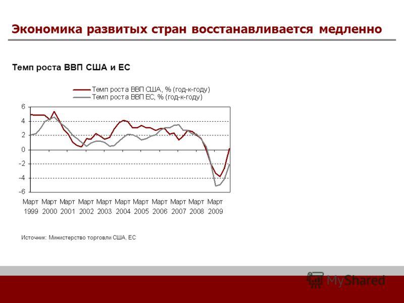 Экономика развитых стран восстанавливается медленно Темп роста ВВП США и ЕC Источник: Министерство торговли США, ЕС