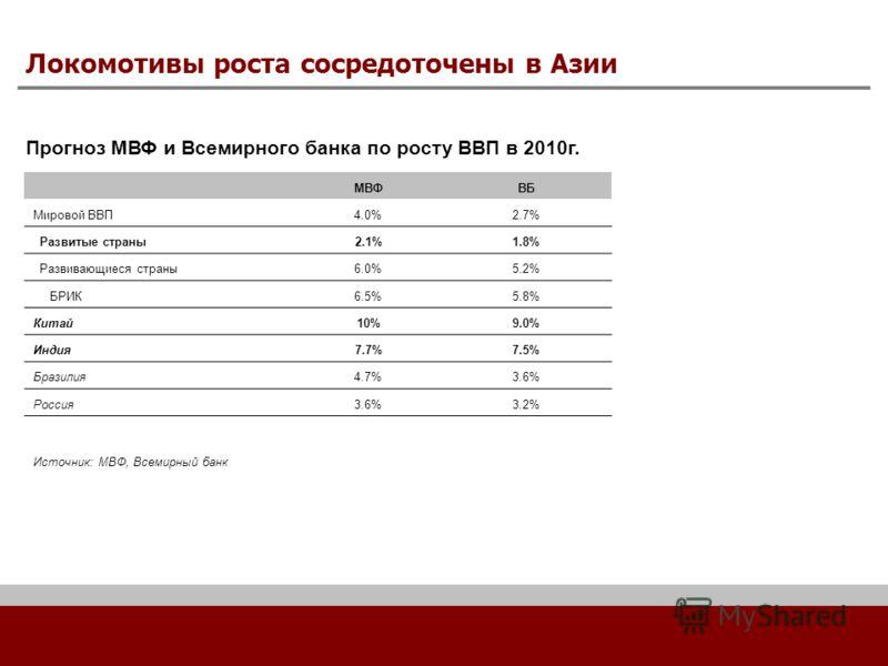 Локомотивы роста сосредоточены в Азии Прогноз МВФ и Всемирного банка по росту ВВП в 2010г. МВФВБ Мировой ВВП4.0%2.7% Развитые страны2.1%1.8% Развивающиеся страны6.0%5.2% БРИК6.5%5.8% Китай10%9.0% Индия7.7%7.5% Бразилия4.7%3.6% Россия3.6%3.2% Источник