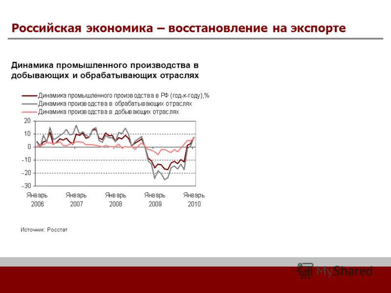 Российская экономика – восстановление на экспорте Динамика промышленного производства в добывающих и обрабатывающих отраслях Источник: Росстат