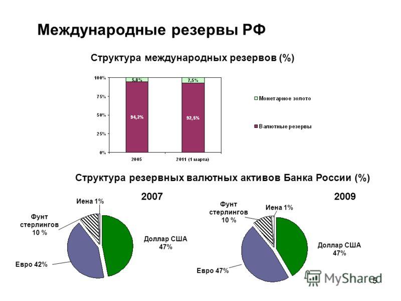 5 20072009 Структура резервных валютных активов Банка России (%) Структура международных резервов (%) Международные резервы РФ Доллар США 47% Фунт стерлингов 10 % Евро 42% Иена 1% Доллар США 47% Евро 47% Фунт стерлингов 10 % Иена 1%