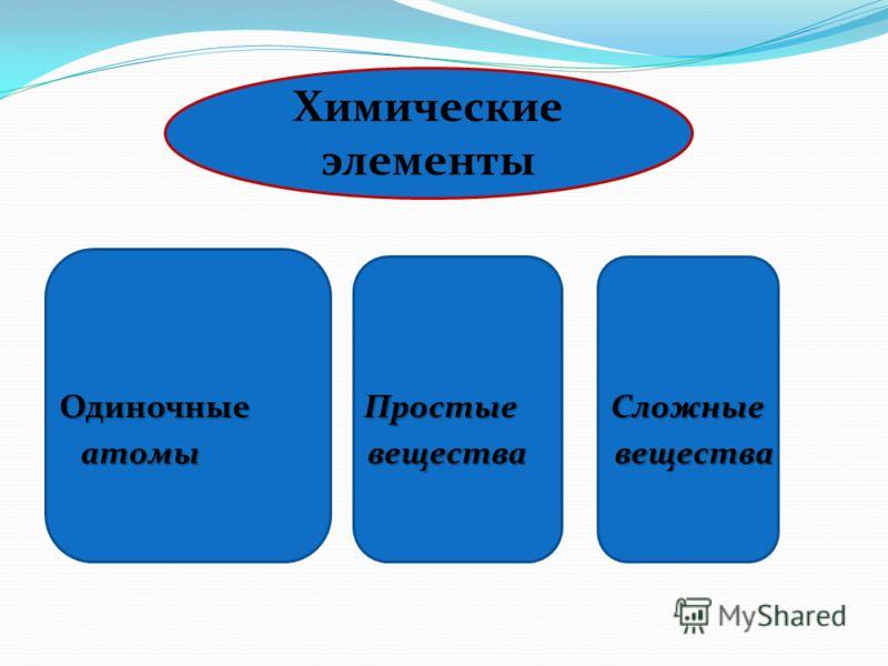 Химические элементы Одиночные Простые Сложные Одиночные Простые Сложные атомы вещества вещества атомы вещества вещества