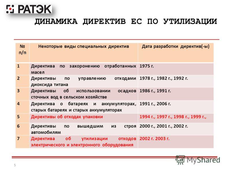 ДИНАМИКА ДИРЕКТИВ ЕС ПО УТИЛИЗАЦИИ 5 п/п Некоторые виды специальных директивДата разработки директив(-ы) 1Директива по захоронению отработанных масел 1975 г. 2Директивы по управлению отходами диоксида титана 1978 г., 1982 г., 1992 г. 3Директивы об ис
