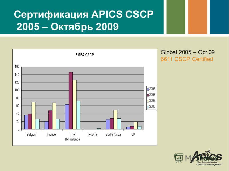 Сертификация APICS CSCP 2005 – Октябрь 2009 Global 2005 – Oct 09 6611 CSCP Certified