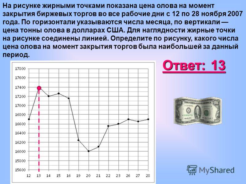 На рисунке жирными точками показана цена олова на момент закрытия биржевых торгов во все рабочие дни с 12 по 28 ноября 2007 года. По горизонтали указываются числа месяца, по вертикали цена тонны олова в долларах США. Для наглядности жирные точки на р